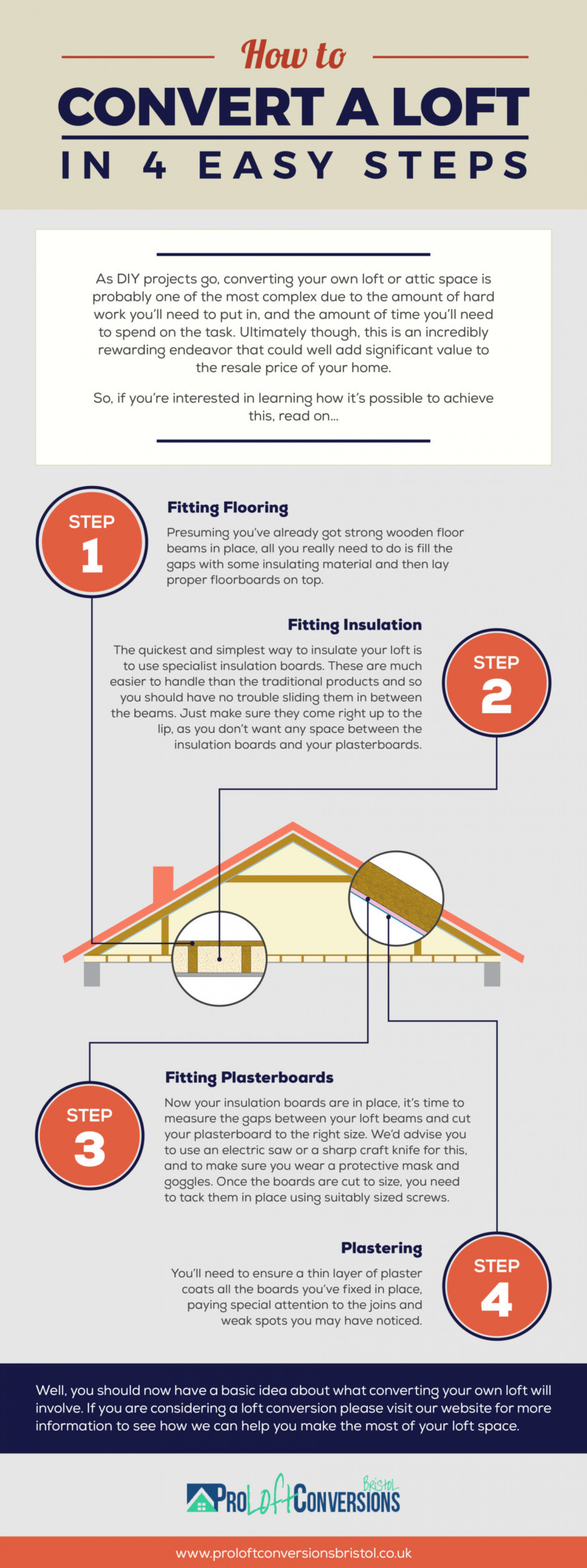 How to Convert A Loft In 4 Easy Steps Infographic
