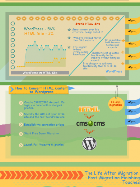 How to Convert HTML to WordPress in 15 Mins: Automated Solution Infographic