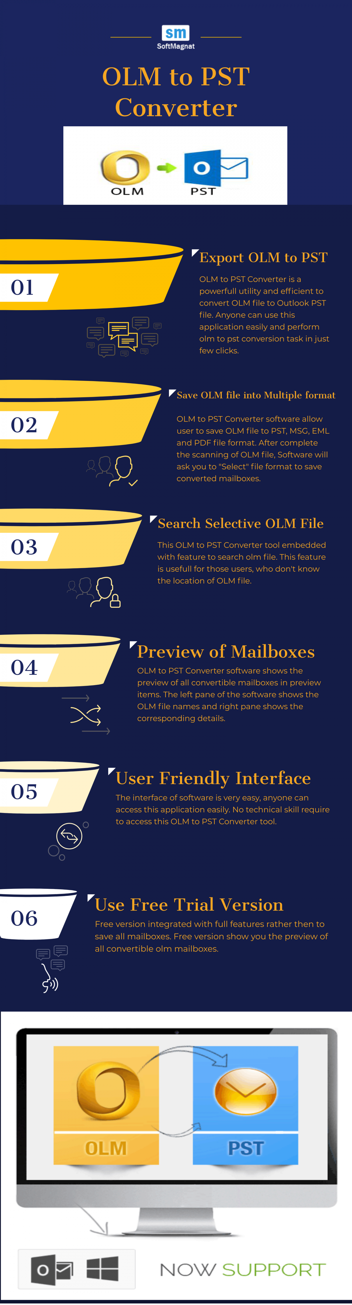 How to Convert OLM to PST Manually   OLM to PST Converter Infographic