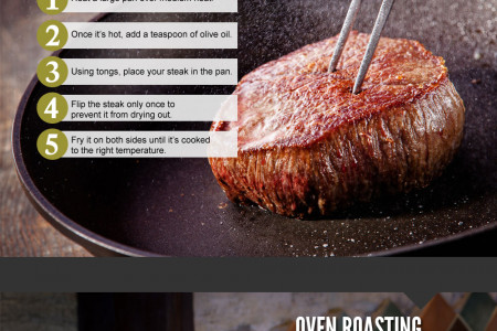 How to Cook a Delicious Steak Infographic