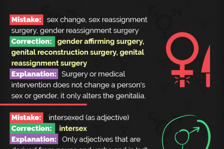 How to Correct Your Gender Grammar to show Respect  and Support Infographic