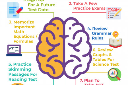 How To Cram For The ACT Infographic