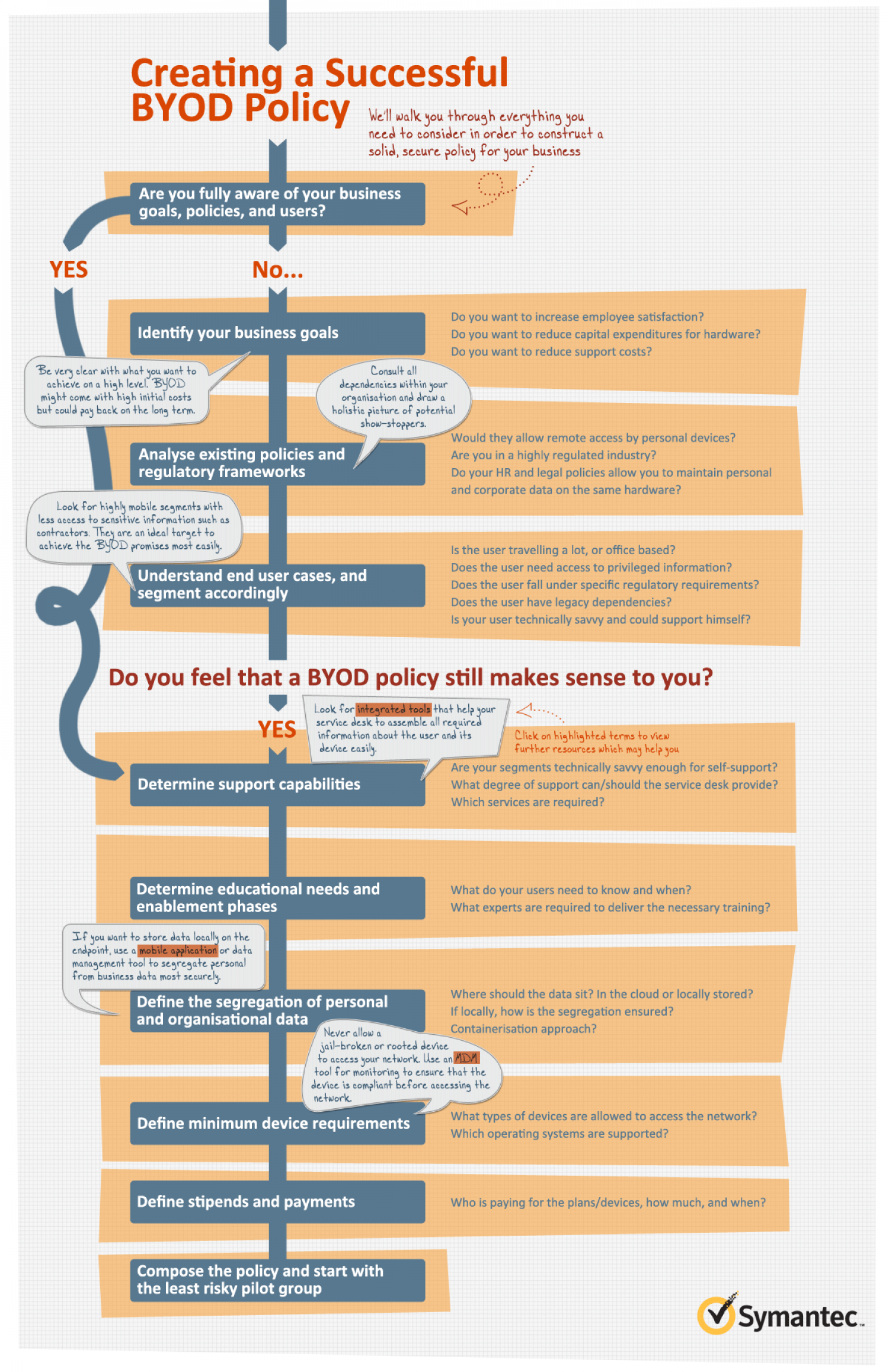 How to create a BYOD Policy Infographic