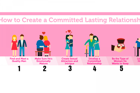 How to Create a Committed Lasting Relationship Infographic