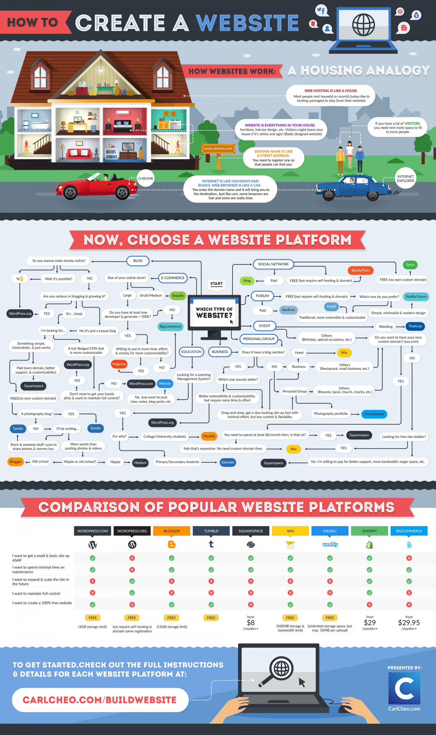 How To Create A Website: The Definitive Beginner's Guide [Infographic] Infographic