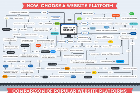 How to create a Website? Infographic