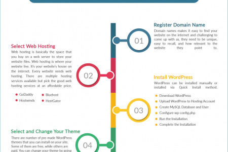 How to Create a WordPress Blog? Infographic