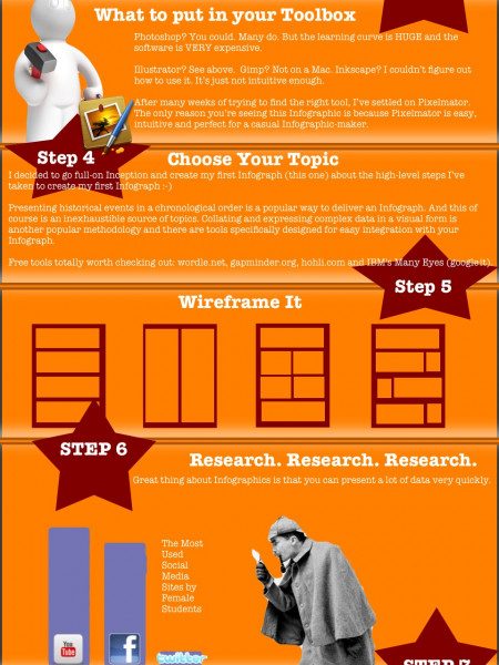 How To Create An Infographic Infographic