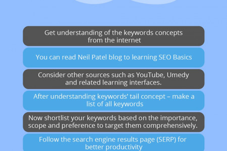 How to Create an Professional SEO Strategy Infographic