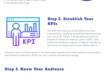 How to create content marketing strategies to grow your business online Infographic