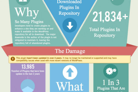 How To Create Wordpress Blogs For Your Business Website Without Plugin s? Infographic