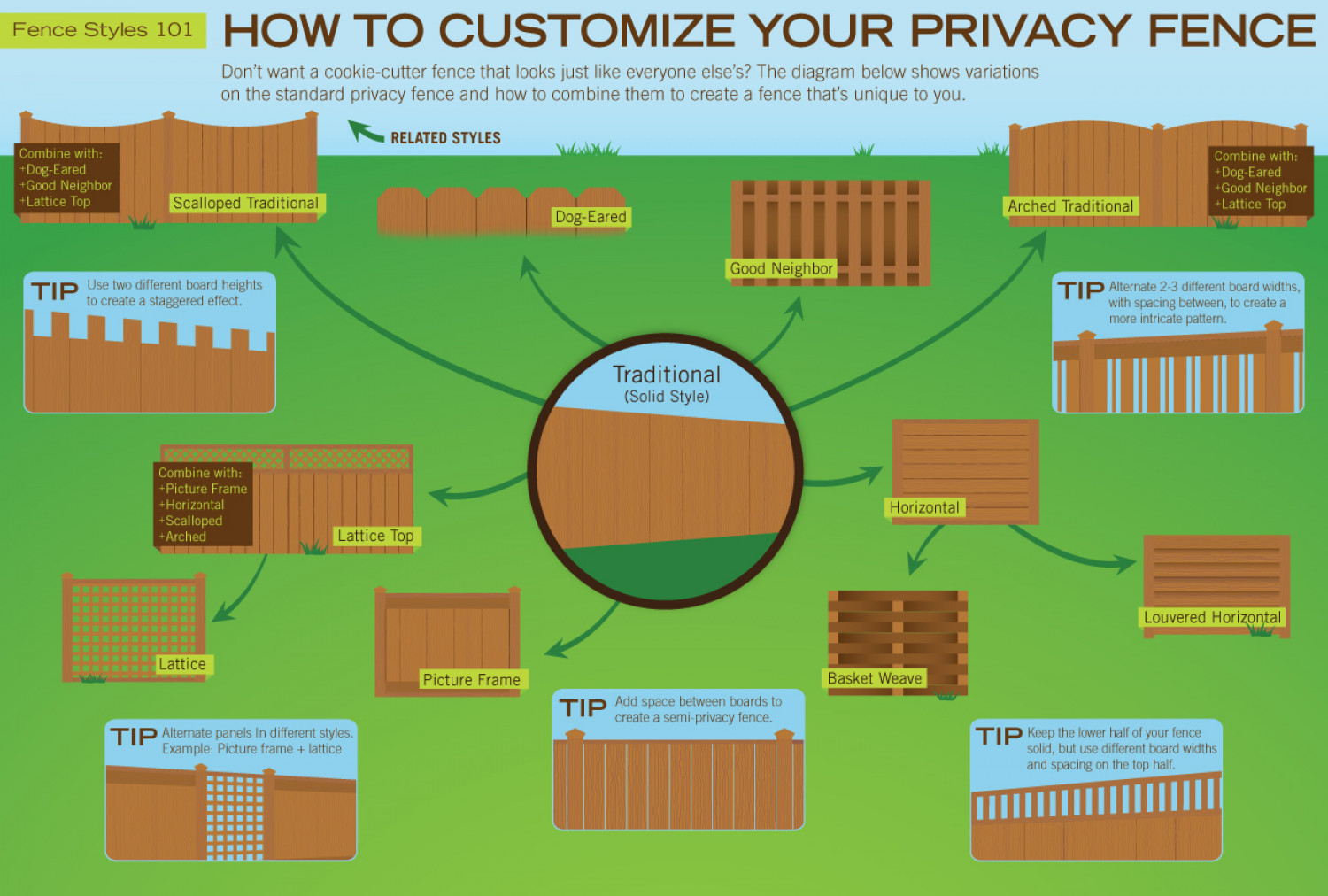 How to Customize Your Privacy Fence Infographic