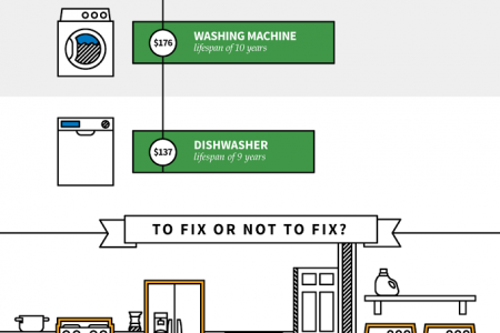 How to Decide Whether to Repair or Replace Your Home Appliances Infographic