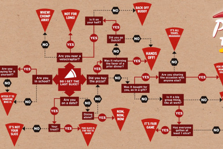 How To Decide Who Gets The Last Slice Of Pizza Infographic