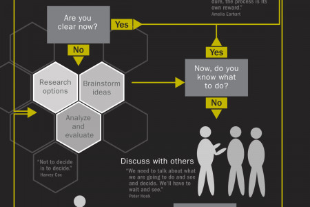 How to decide Infographic