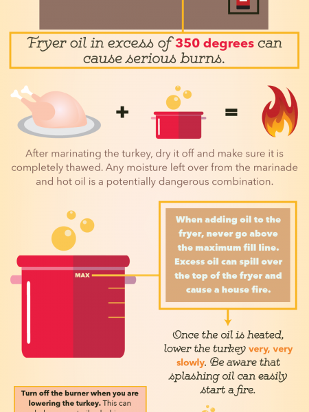 How to Deep Fry a Turkey Without Burning Your House Down Infographic
