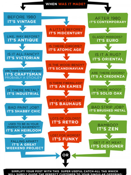 How to Describe Your Used Furniture on Craigslist  Infographic