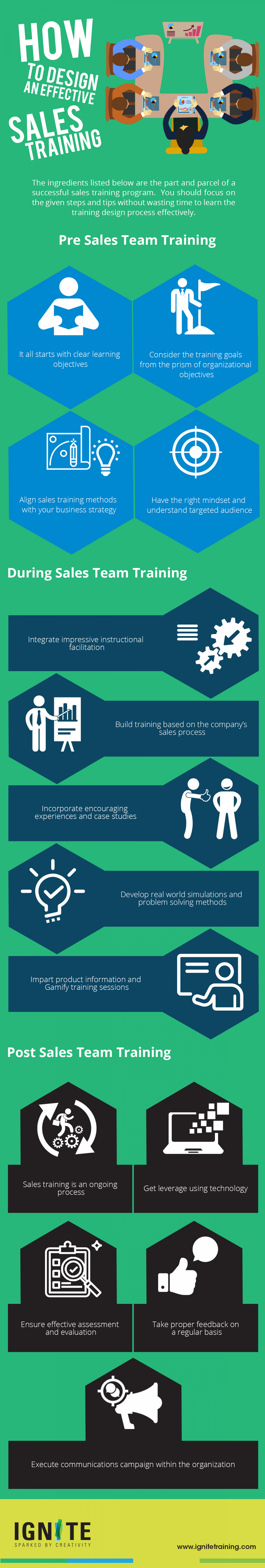 How To Design An Effective Sales Training Infographic