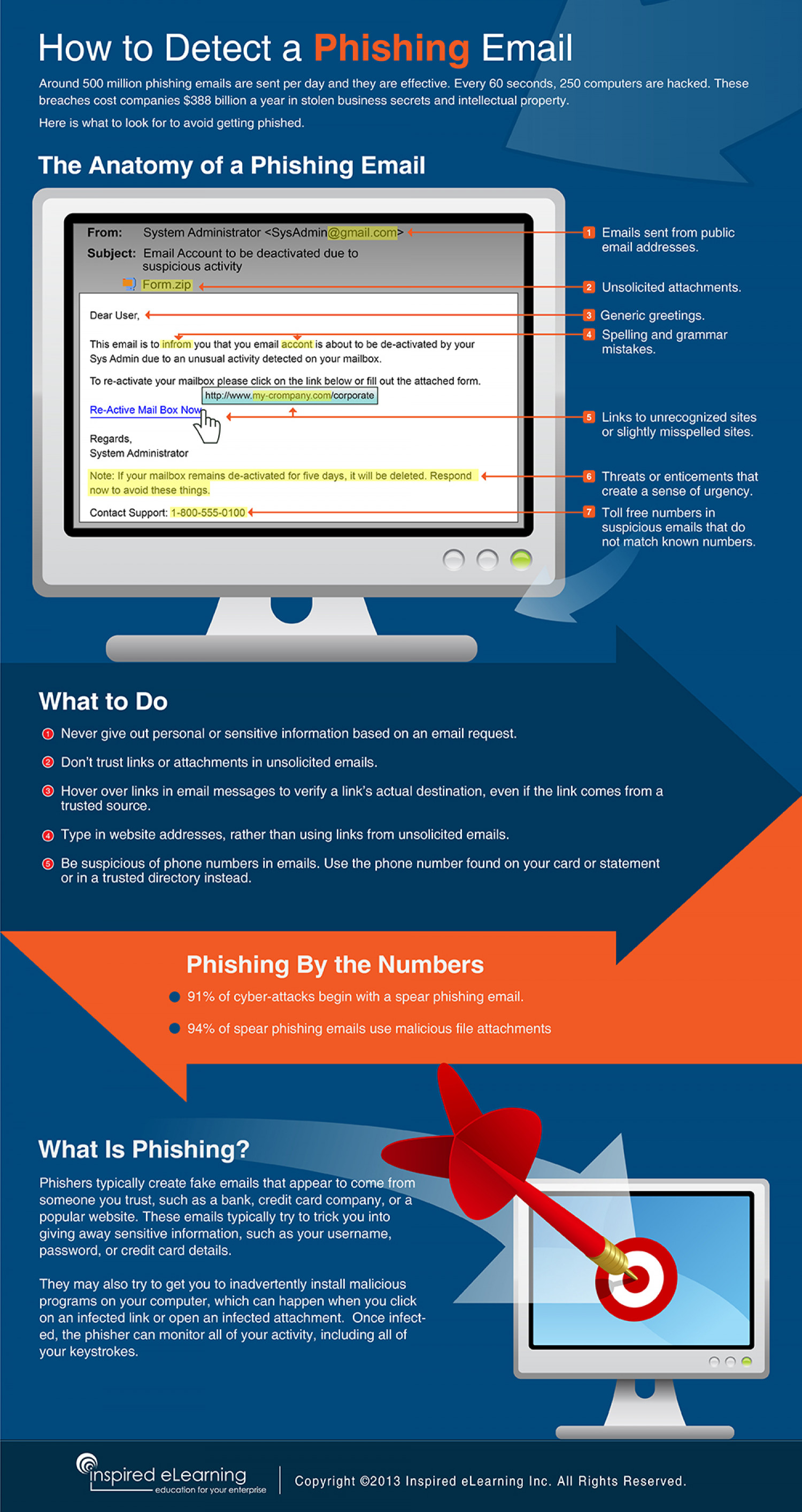 How to Detect a Phishing Email Infographic