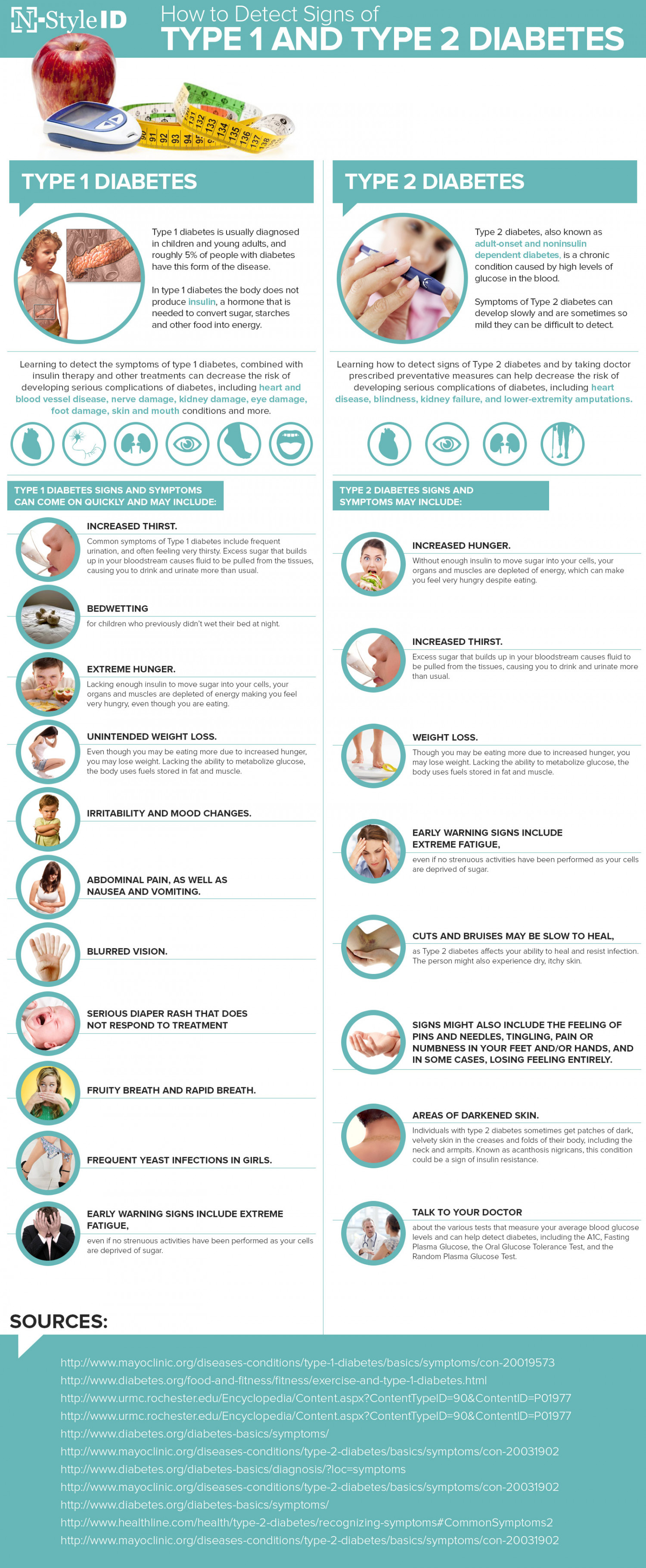 How to Detect Signs of Type 1 and Type 2 Diabetes Infographic