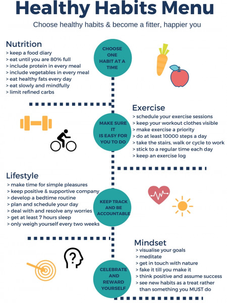 How to develop Healthy Habits for Weight Loss Infographic