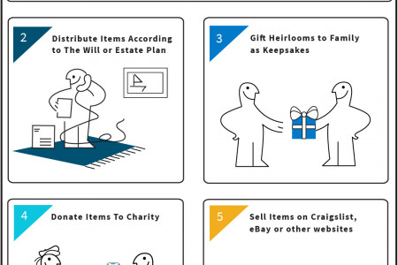 How to Disburse The Property of an Estate Infographic