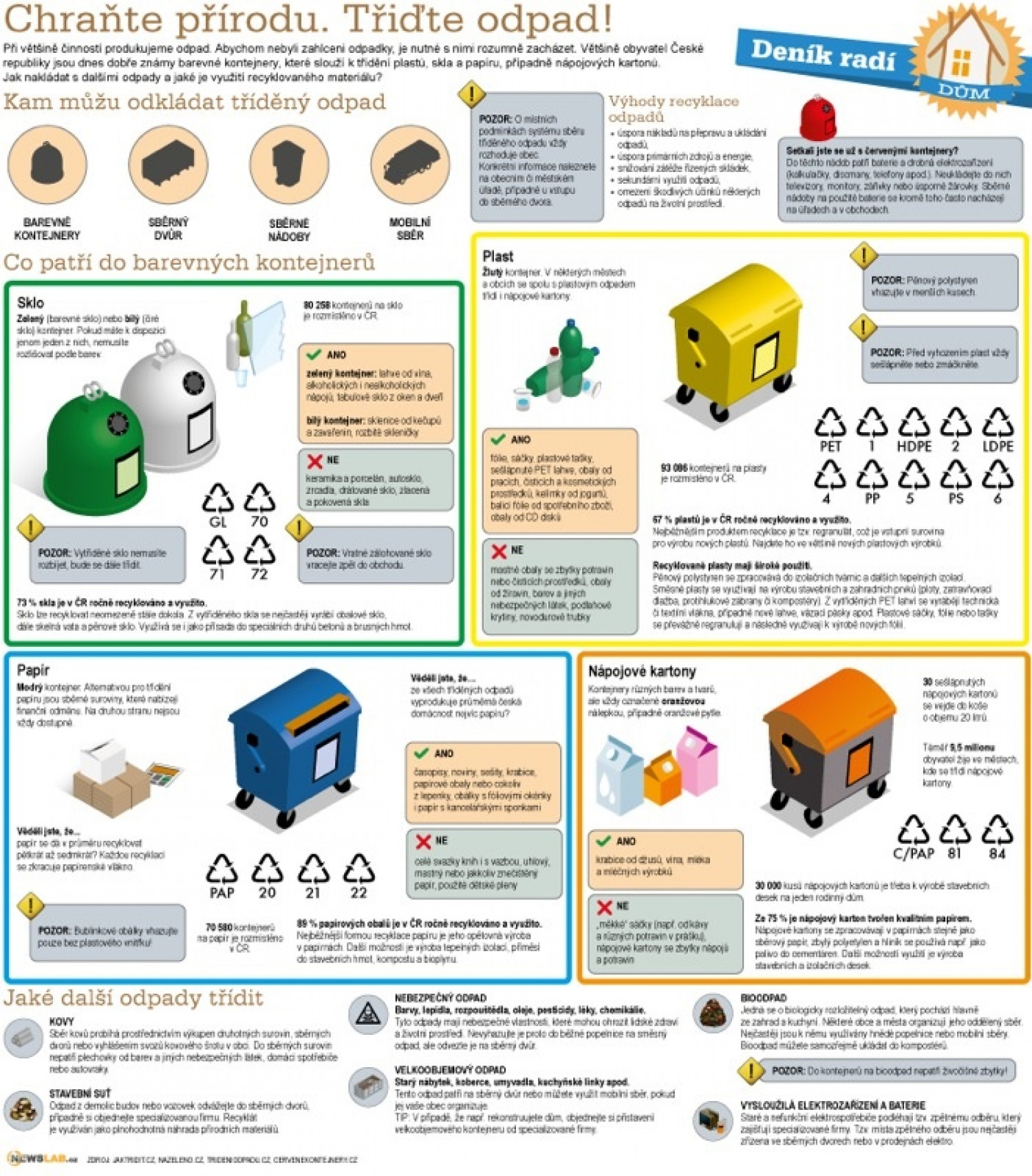 How to do it – waste sorting Infographic