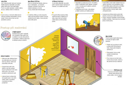 How to do it –painting Infographic