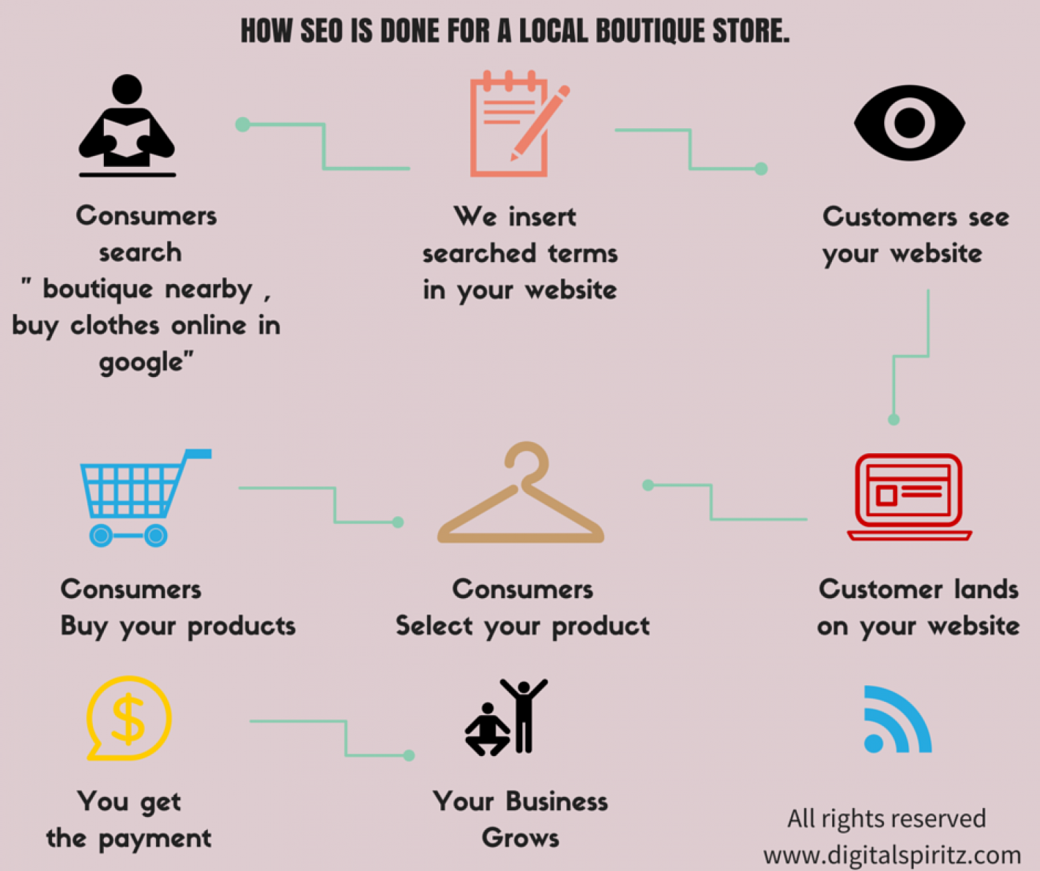 How to do local seo for a website. Infographic