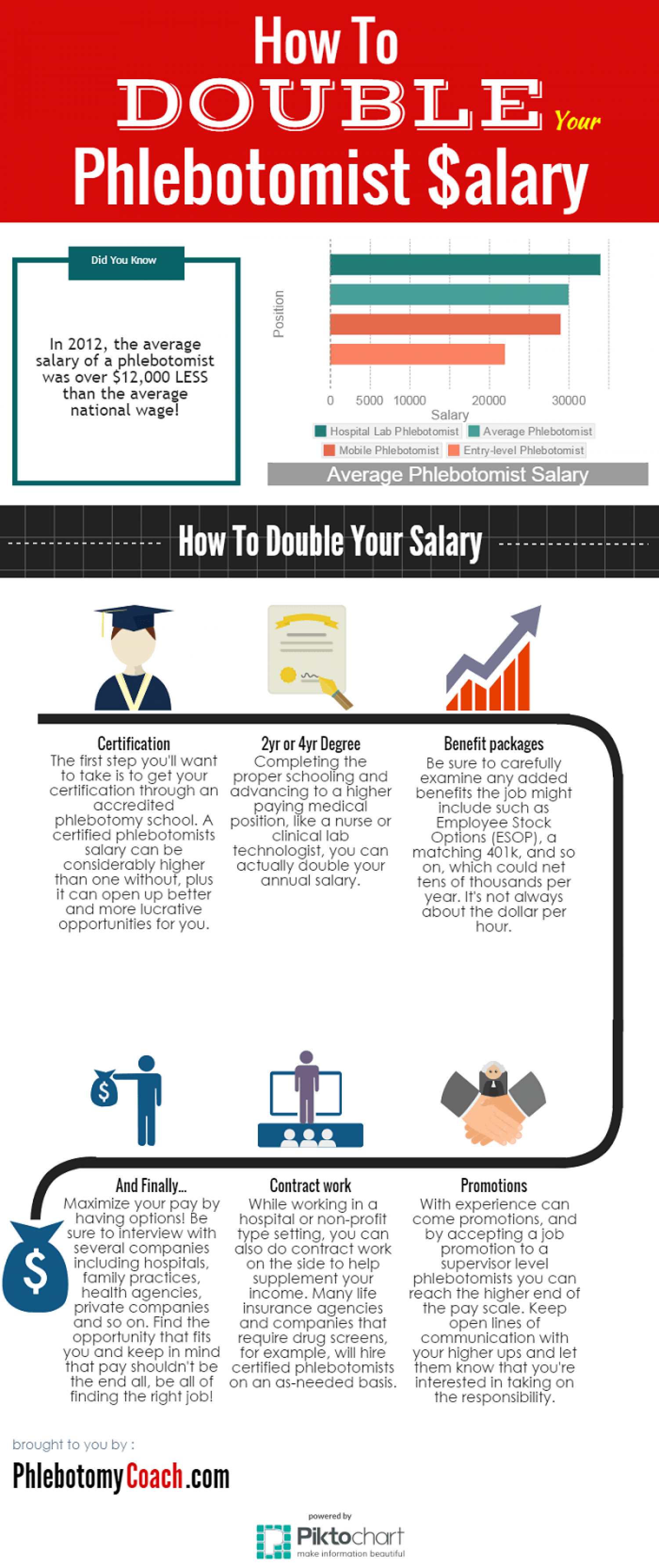 How To Double Your Phlebotomist Salary | Visual.ly