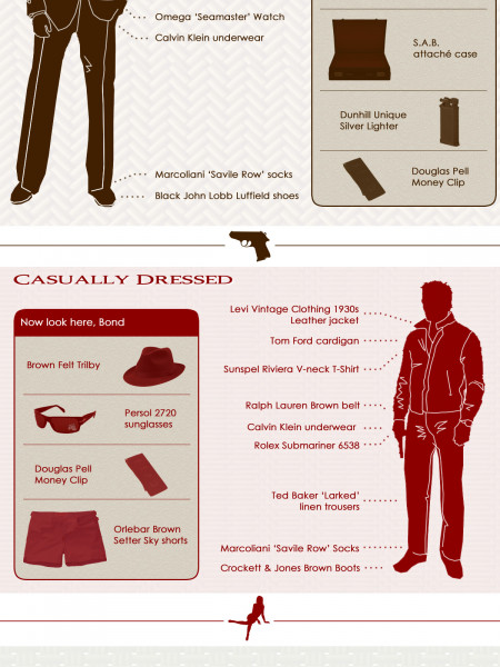 How to Dress Like James Bond Infographic