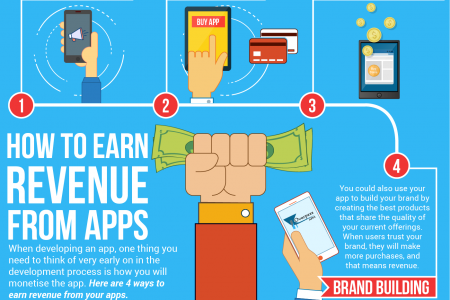 How To Earn Revenues from Apps Infographic