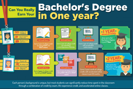 How to Earn Your Bachelor's Degree in 1 Year Infographic