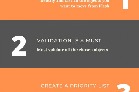 How to Easily Migrate Your Flash-Based Content to HTML5 Infographic