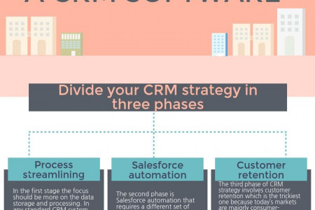 How To Effectively Use CRM Infographic