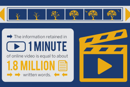 How to embed YouTube videos in HTML [infographic] Infographic