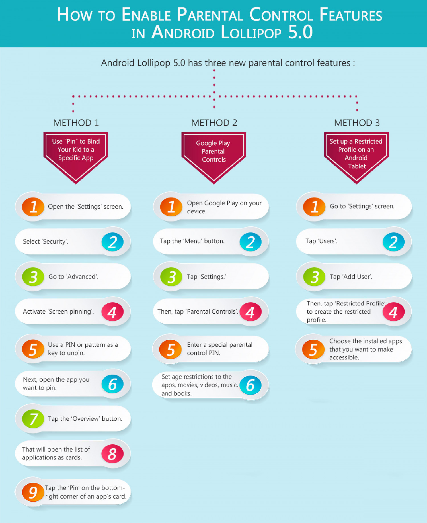 How to Enable Parental Control Features in Android Lollipop 5.0? Infographic