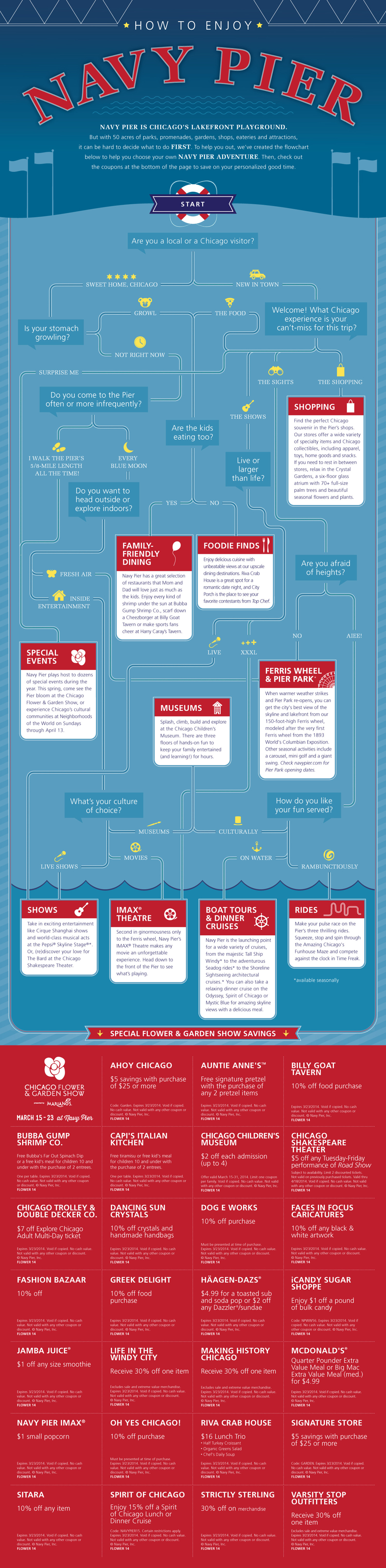 How To Enjoy Navy Pier 2014 Infographic