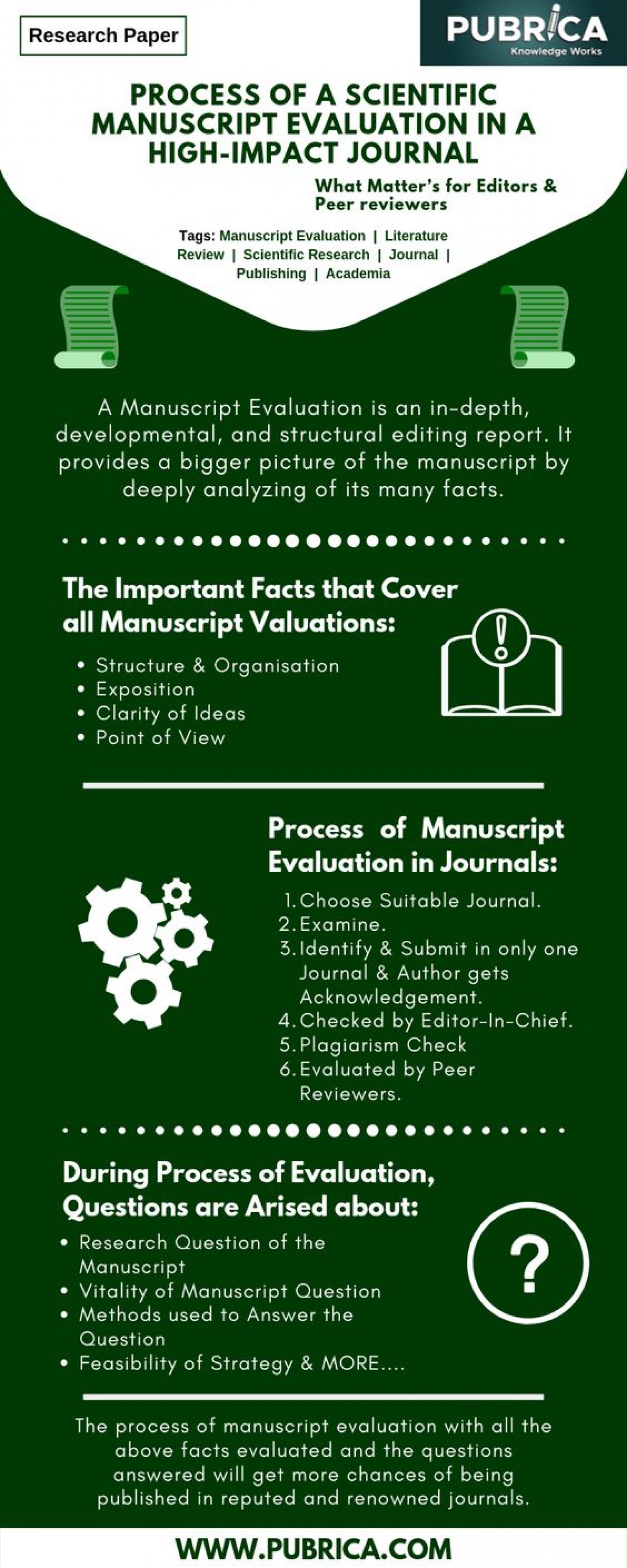 How to Evaluate a Scientific Manuscript in a High Impact Journal | Scientific Research Infographic