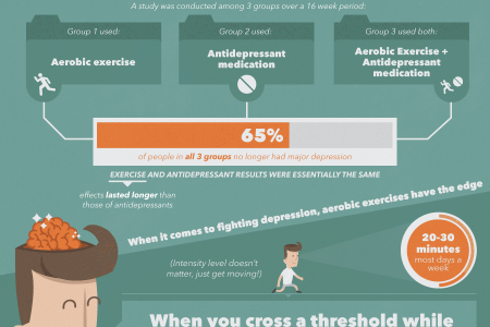 How to Fight Depression without the Pills Infographic