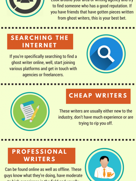 How to Find a Ghost Writer & How Much Does it Cost Infographic