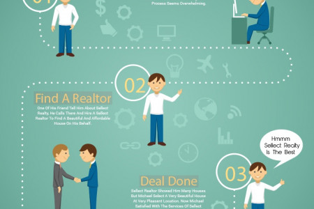 How To Find A Good Real Estate Agent To Buy A House Infographic