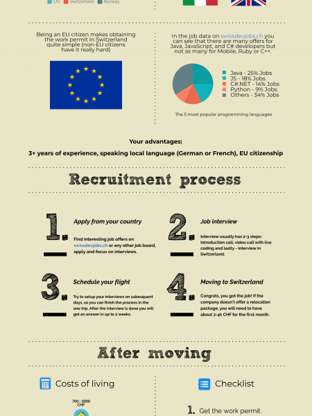 How to find a software job in Switzerland? Infographic