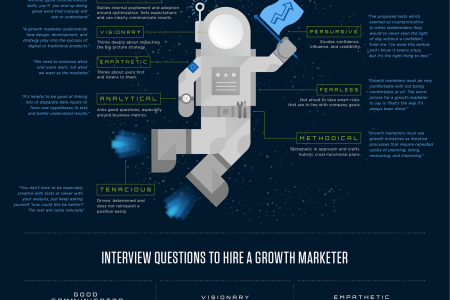How to Find (or Become) A Great Growth Marketer Infographic