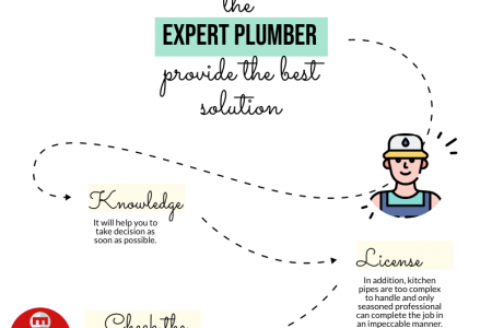 How To Find The Plumber To Fix Up The Pipe Leaks In The Kitchen? Infographic