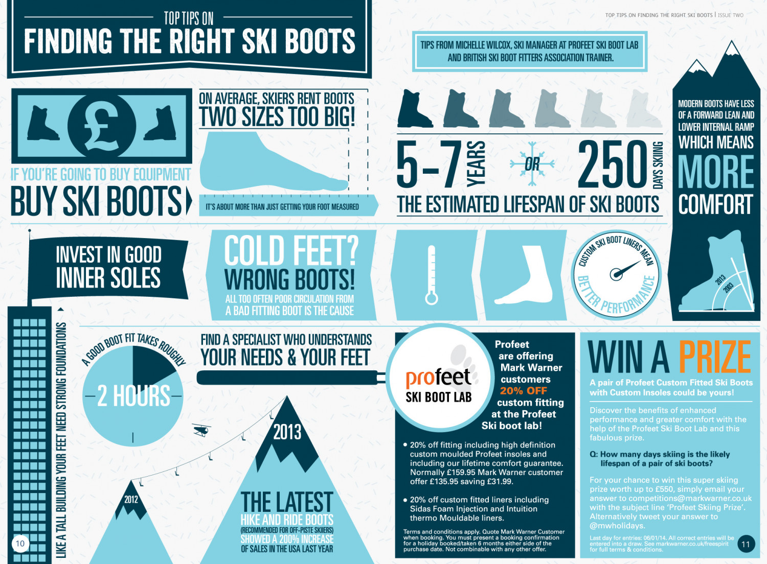 How To Find The Right Ski Boots Infographic