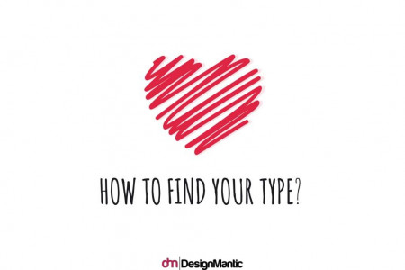 How To Find Your Type? Infographic