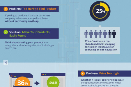 How To Fix The Lead Generation Conversion Funnel Infographic