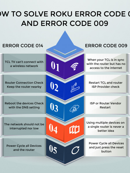 How to Fix The Roku Error Codes 009 Infographic