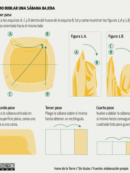 How to fold fitted sheets Infographic